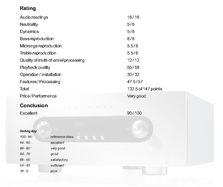 Primare SP32 Audiophile AV Pre-Processor, Pre-Amp w HD Audio Upgrade, Sweden (Display Set) 1_201309272002081pmy6