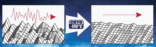 SINE audio-grade IEC Male Connector - CRYOgenic treated, Platinum/Gold-plated Sine-cryo