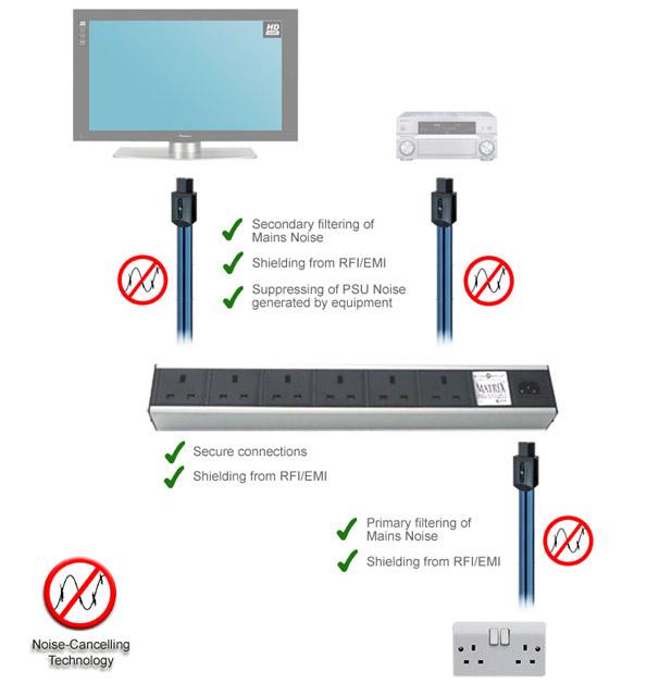 WireWorld Matrix 2: 6-Way Shielded Power Strip / Distribution Block Wire