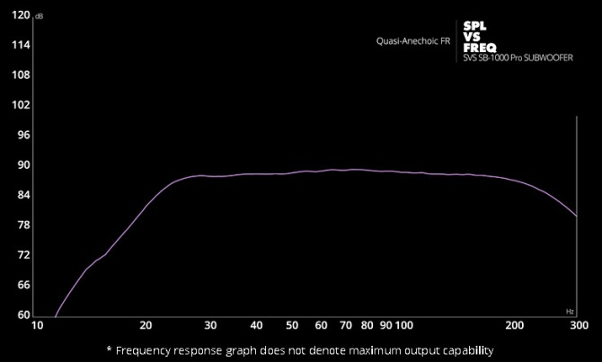 SVS PB-1000 Pro Subwoofer Freq-response