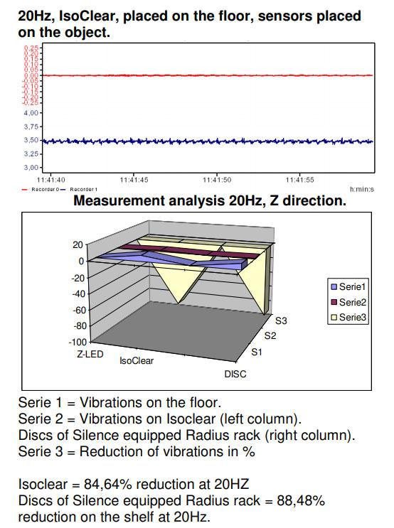 Solid Tech IsoBlack Vibration Isolators (Set of 4), Sweden Isoblack
